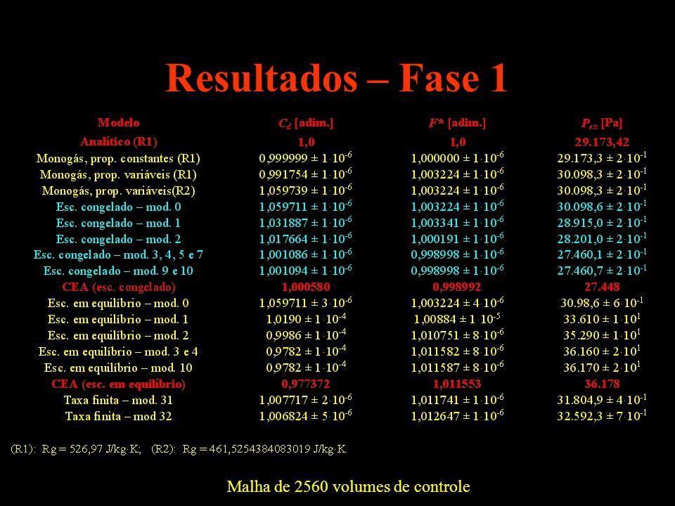 Resultados – Fase 1 Malha de 2560 volumes de controle