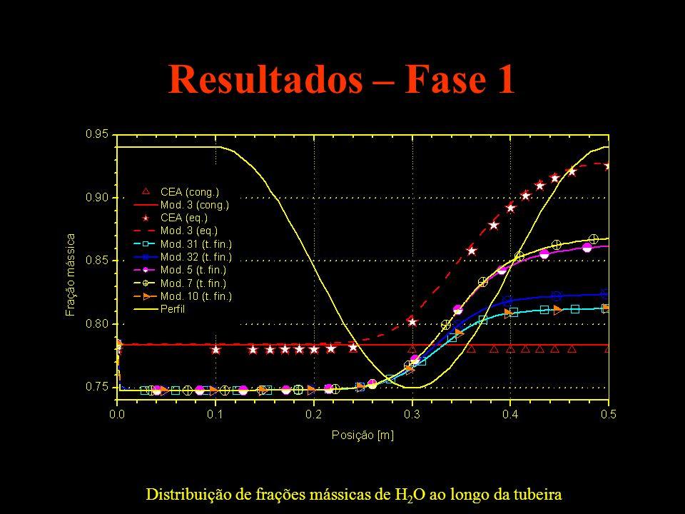 Resultados – Fase 1 Distribuição de frações mássicas de H 2 O ao longo da tubeira