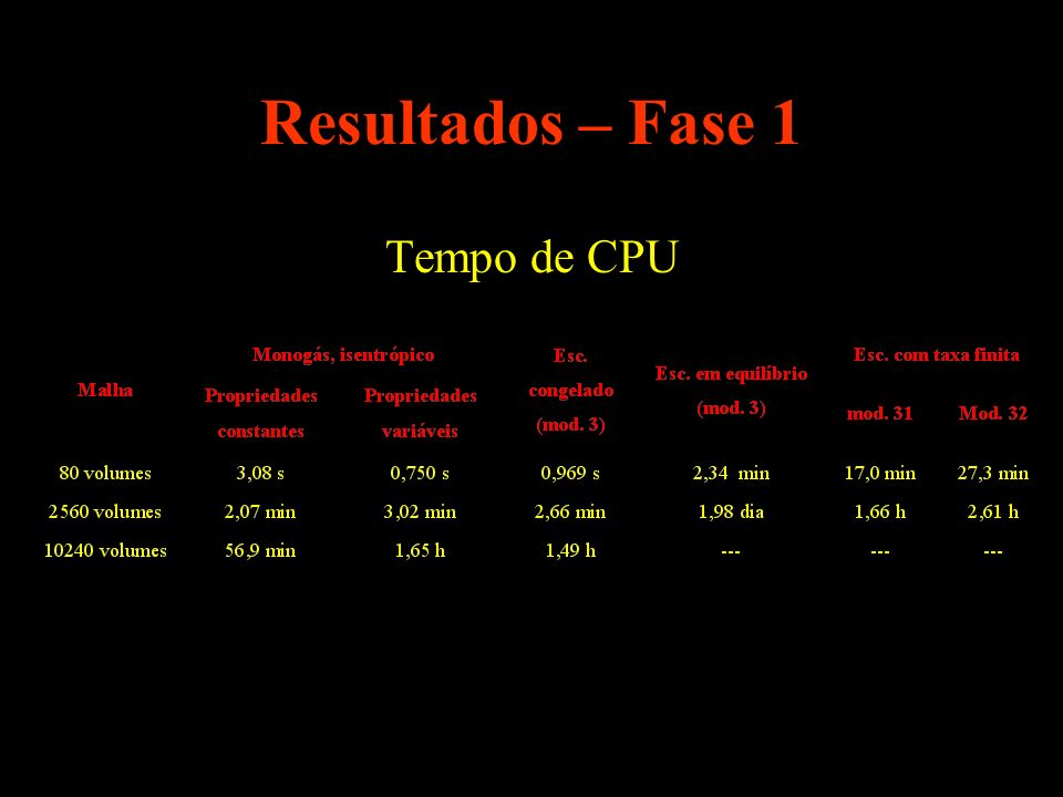 Resultados – Fase 1 Tempo de CPU