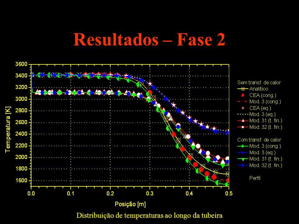 Resultados – Fase 2 Distribuição de temperaturas ao longo da tubeira