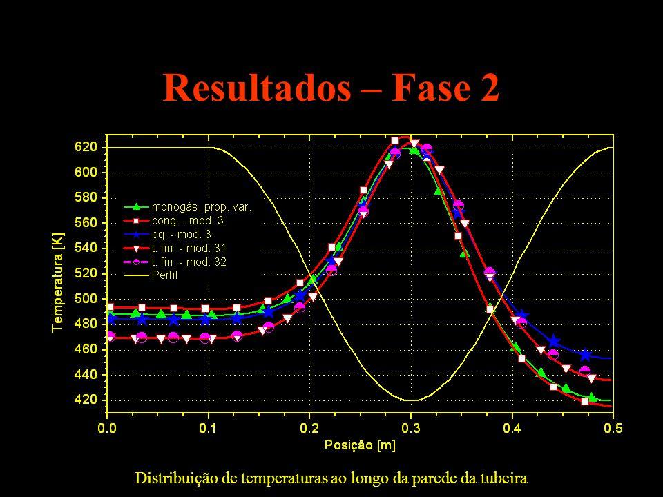 Resultados – Fase 2 Distribuição de temperaturas ao longo da parede da tubeira