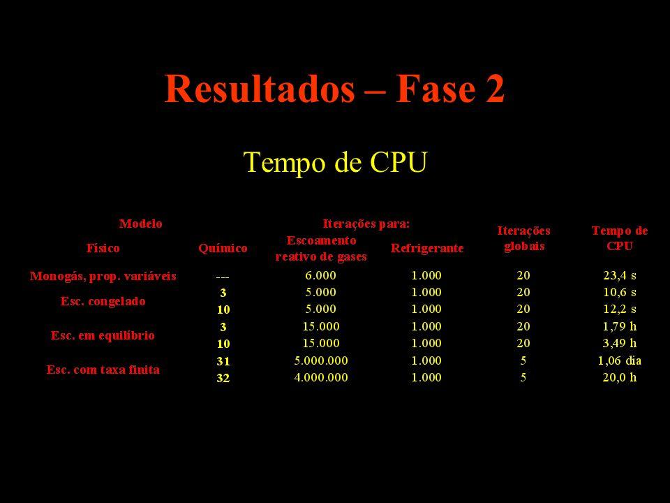 Resultados – Fase 2 Tempo de CPU