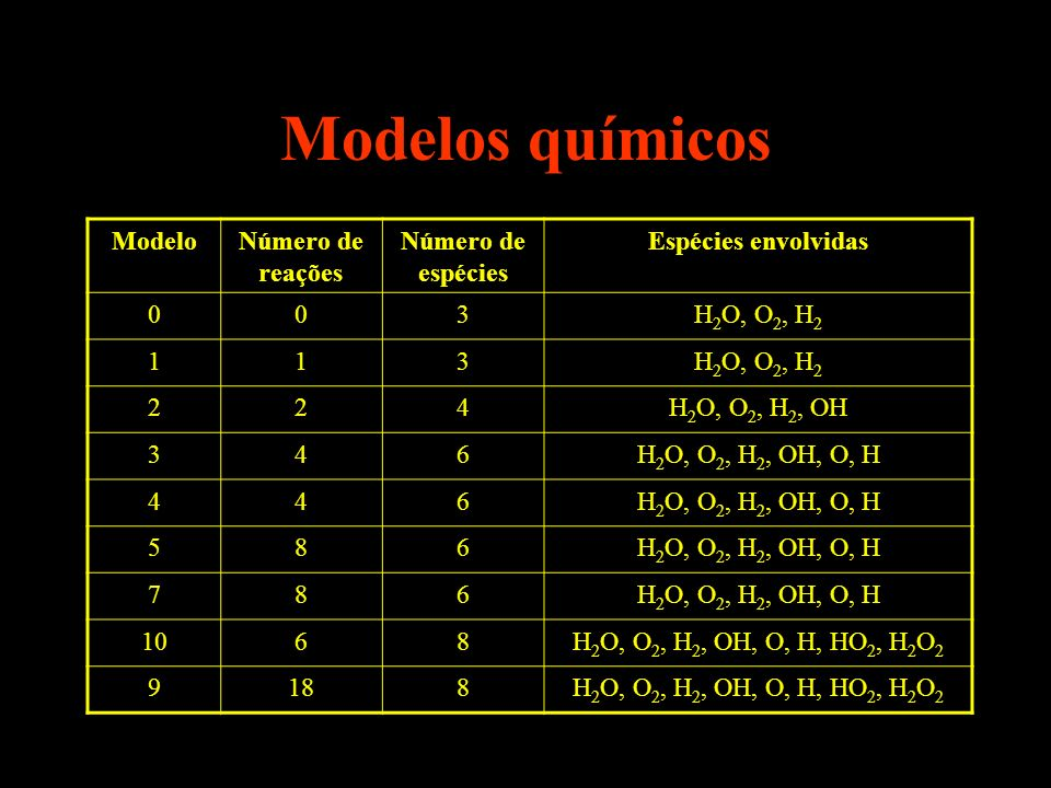 Modelos químicos ModeloNúmero de reações Número de espécies Espécies envolvidas 003H 2 O, O 2, H 2 113 224H 2 O, O 2, H 2, OH 346H 2 O, O 2, H 2, OH,