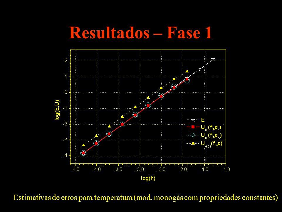 Resultados – Fase 1 Estimativas de erros para temperatura (mod. monogás com propriedades constantes)