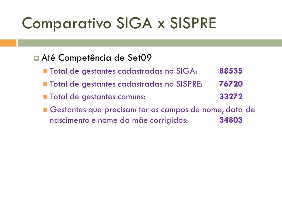 Comparativo SIGA x SISPRE Até Competência de Set09 Total de gestantes cadastradas no SIGA:88535 Total de gestantes cadastradas no SISPRE:76720 Total d