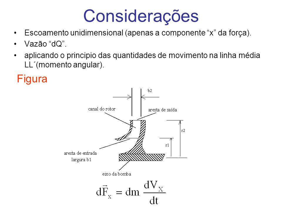 Considerações Escoamento unidimensional (apenas a componente x da força). Vazão dQ. aplicando o principio das quantidades de movimento na linha média