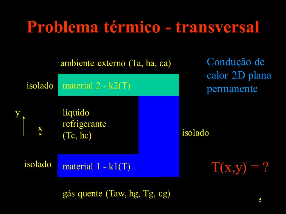 5 Problema térmico - transversal gás quente (Taw, hg, Tg, g) líquido refrigerante (Tc, hc) ambiente externo (Ta, ha, a) isolado material 1 - k1(T) mat