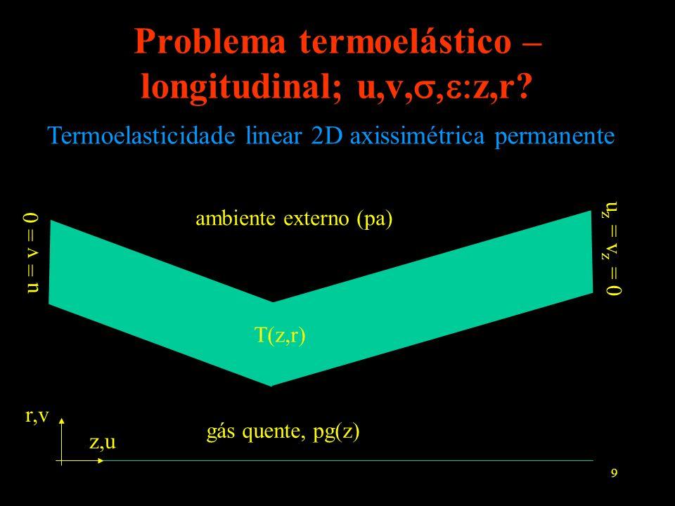 9 Problema termoelástico – longitudinal; u,v, z,r? gás quente, pg(z) ambiente externo (pa) u = v = 0 u z = v z = 0 T(z,r) Termoelasticidade linear 2D