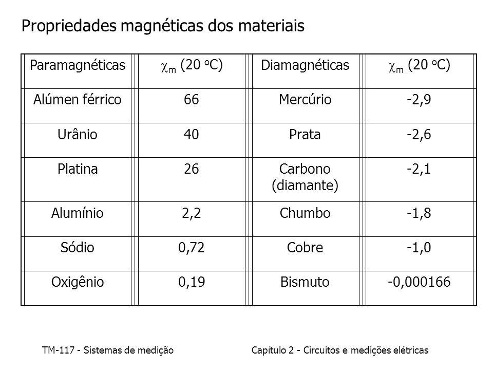 TM-117 - Sistemas de mediçãoCapítulo 2 - Circuitos e medições elétricas Paramagnéticas m (20 o C) Diamagnéticas m (20 o C) Alúmen férrico66Mercúrio-2,9 Urânio40Prata-2,6 Platina26Carbono (diamante) -2,1 Alumínio2,2Chumbo-1,8 Sódio0,72Cobre-1,0 Oxigênio0,19Bismuto-0,000166 Propriedades magnéticas dos materiais