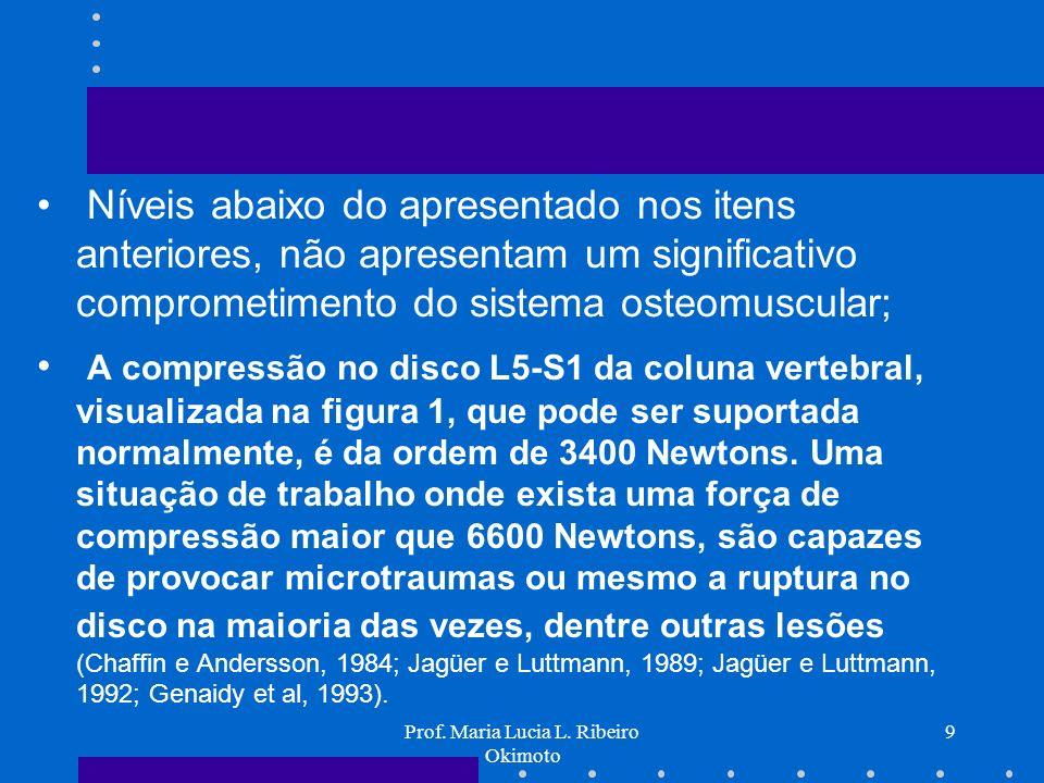 Prof. Maria Lucia L. Ribeiro Okimoto 20 FFL_ Fator freqüência de Levantamento