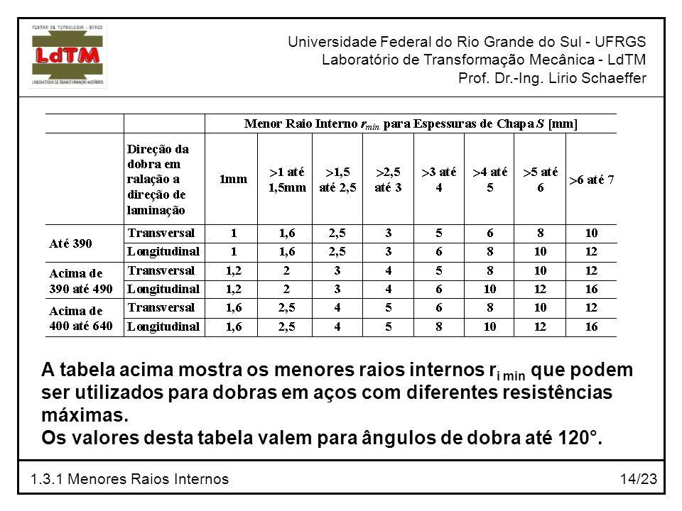 Universidade Federal do Rio Grande do Sul - UFRGS Laboratório de Transformação Mecânica - LdTM Prof. Dr.-Ing. Lirio Schaeffer 1.3.1 Menores Raios Inte
