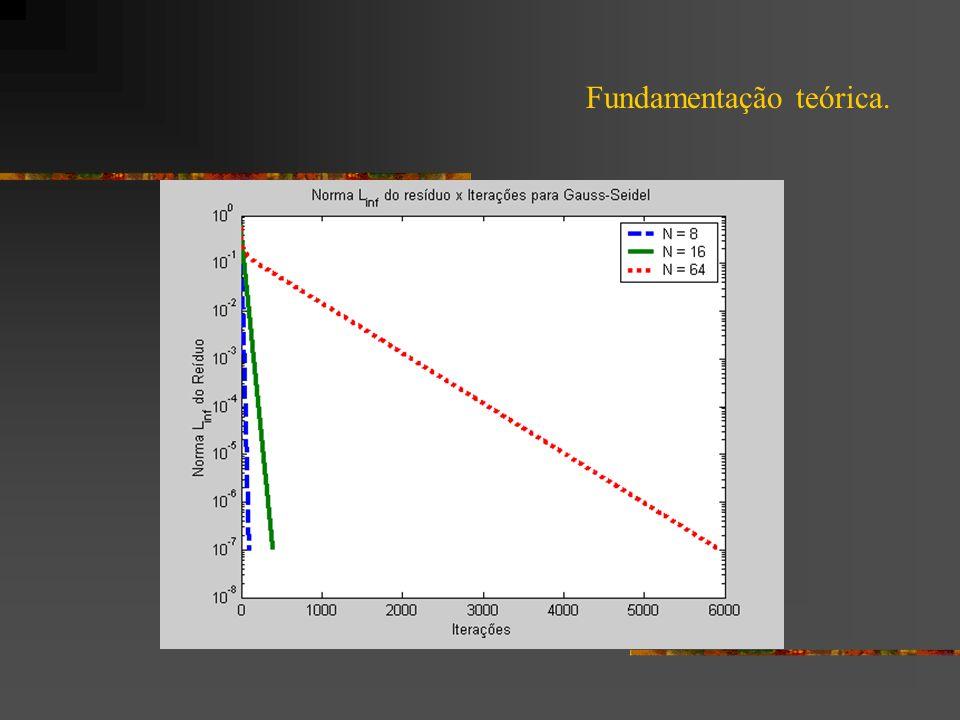 Métodos Multigrid.A figura abaixo mostra um Ciclo-V com K=5.