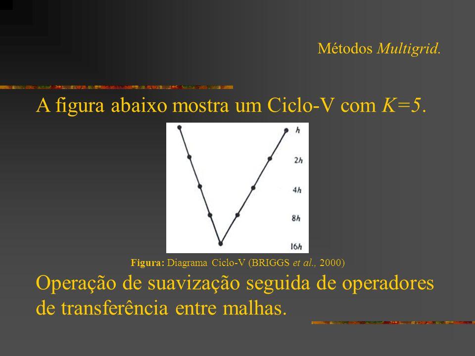 Métodos Multigrid. A figura abaixo mostra um Ciclo-V com K=5. Figura: Diagrama Ciclo-V (BRIGGS et al., 2000) Operação de suavização seguida de operado