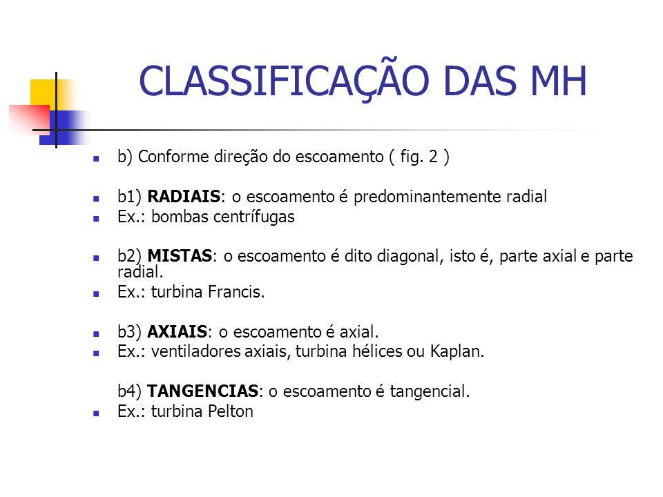 CLASSIFICAÇÃO DAS MH b) Conforme direção do escoamento ( fig. 2 ) b1) RADIAIS: o escoamento é predominantemente radial Ex.: bombas centrífugas b2) MIS