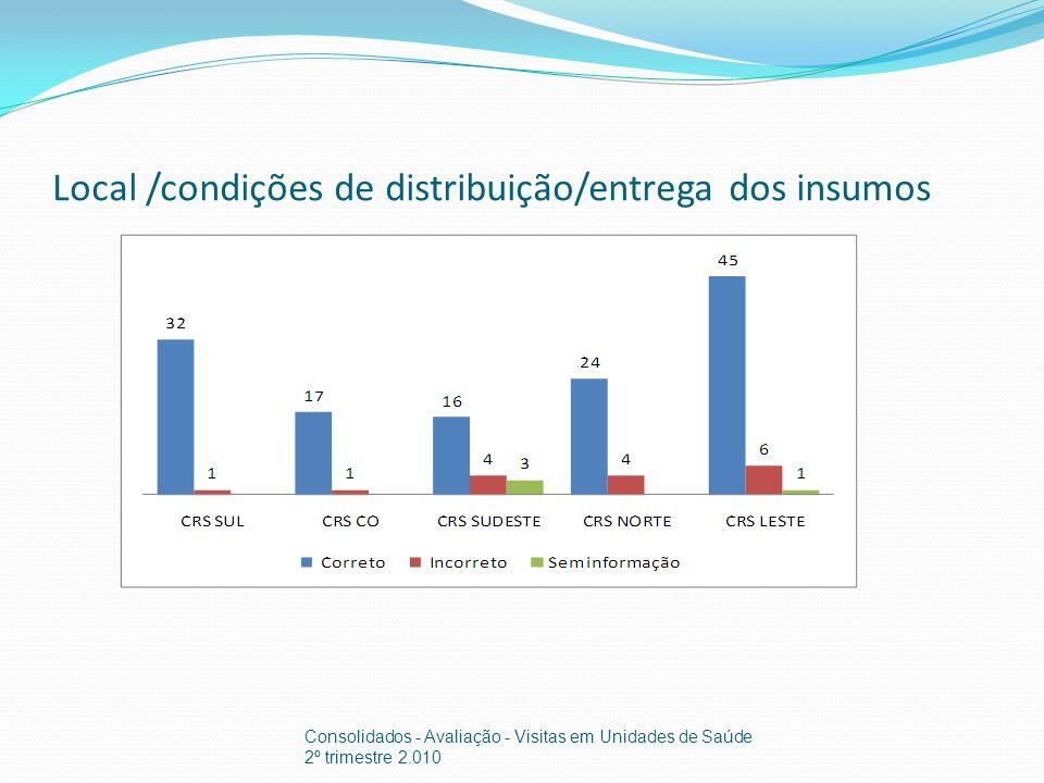 Local /condições de distribuição/entrega dos insumos Consolidados - Avaliação - Visitas em Unidades de Saúde 2º trimestre 2.010