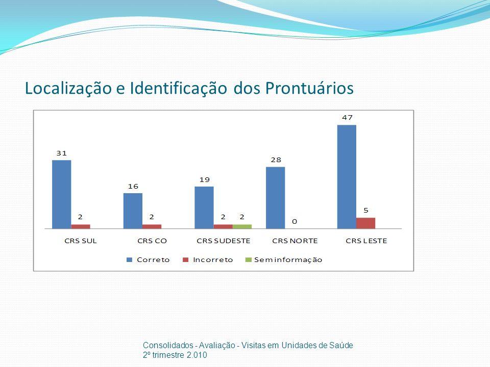 Localização e Identificação dos Prontuários Consolidados - Avaliação - Visitas em Unidades de Saúde 2º trimestre 2.010