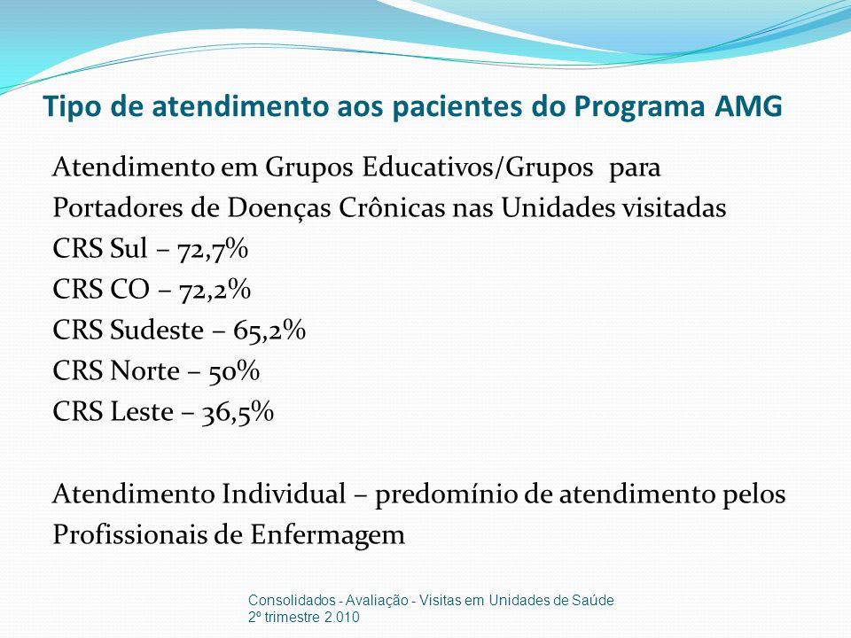 Tipo de atendimento aos pacientes do Programa AMG Atendimento em Grupos Educativos/Grupos para Portadores de Doenças Crônicas nas Unidades visitadas CRS Sul – 72,7% CRS CO – 72,2% CRS Sudeste – 65,2% CRS Norte – 50% CRS Leste – 36,5% Atendimento Individual – predomínio de atendimento pelos Profissionais de Enfermagem Consolidados - Avaliação - Visitas em Unidades de Saúde 2º trimestre 2.010