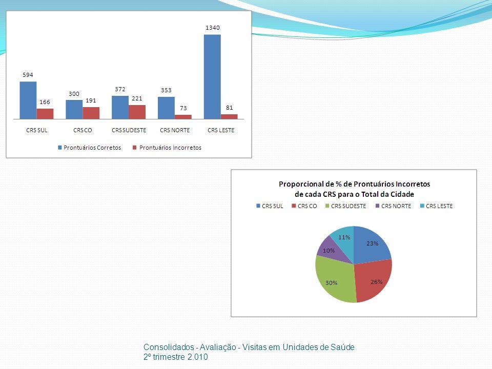 Consolidados - Avaliação - Visitas em Unidades de Saúde 2º trimestre 2.010