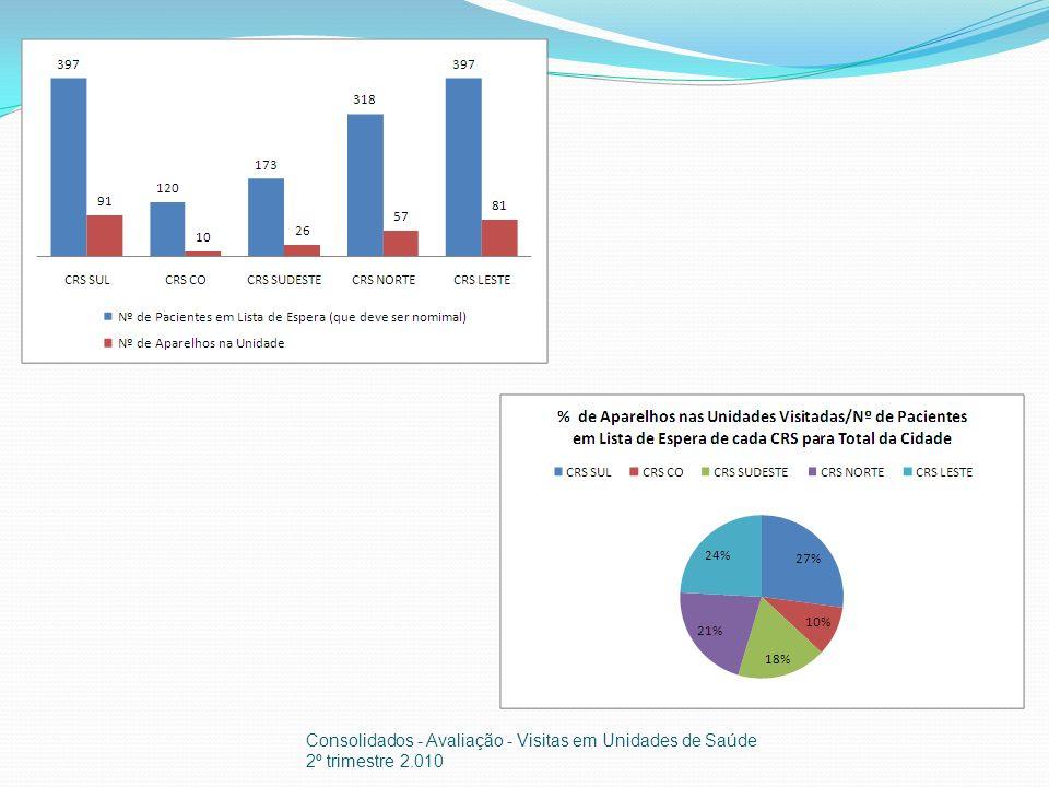 Local/condições de armazenamento dos insumos Consolidados - Avaliação - Visitas em Unidades de Saúde 2º trimestre 2.010