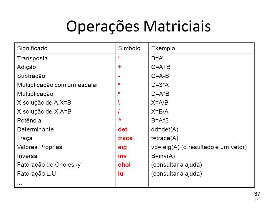 Operações Matriciais SignificadoSímboloExemplo Transposta Adição Subtração Multiplicação com um escalar Multiplicação X solução de A.X=B X solução de