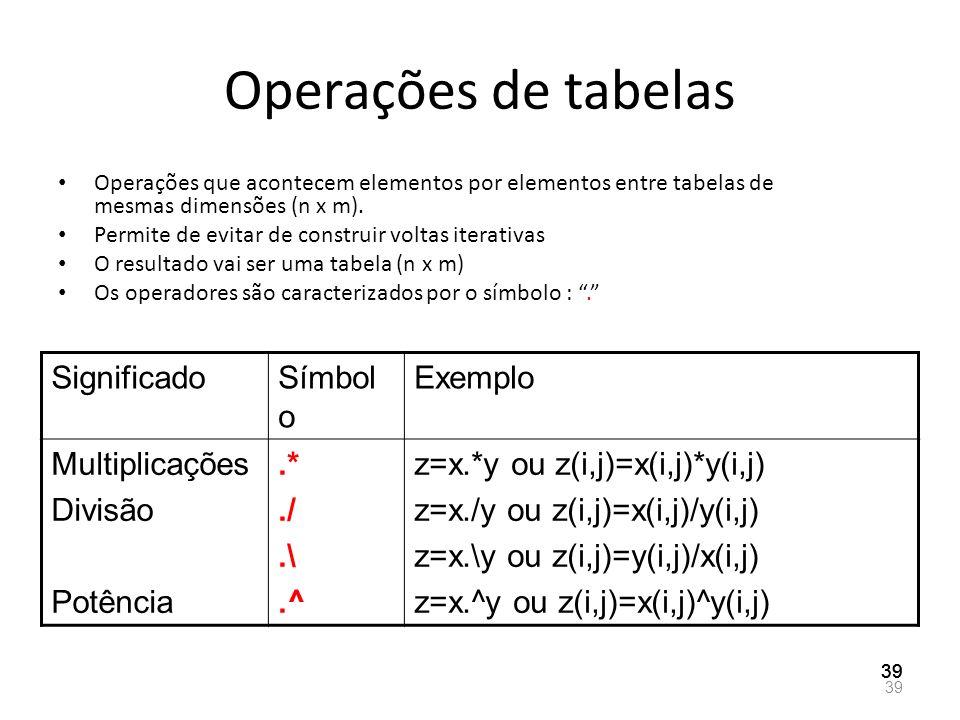Operações de tabelas Operações que acontecem elementos por elementos entre tabelas de mesmas dimensões (n x m). Permite de evitar de construir voltas