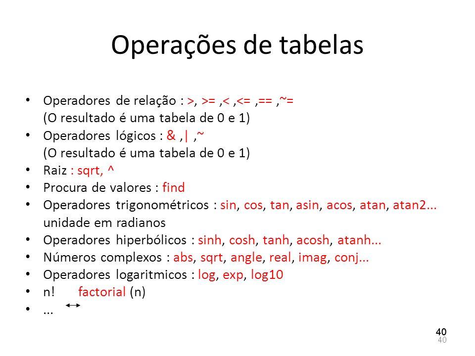 Operações de tabelas Operadores de relação : >, >=,<,<=,==,~= (O resultado é uma tabela de 0 e 1) Operadores lógicos : &,|,~ (O resultado é uma tabela