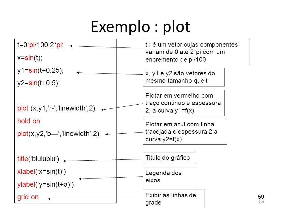Exemplo : plot 59 t=0:pi/100:2*pi; x=sin(t); y1=sin(t+0.25); y2=sin(t+0.5); plot (x,y1,r-,linewidth,2) hold on plot(x,y2,b,linewidth,2) title(blulublu