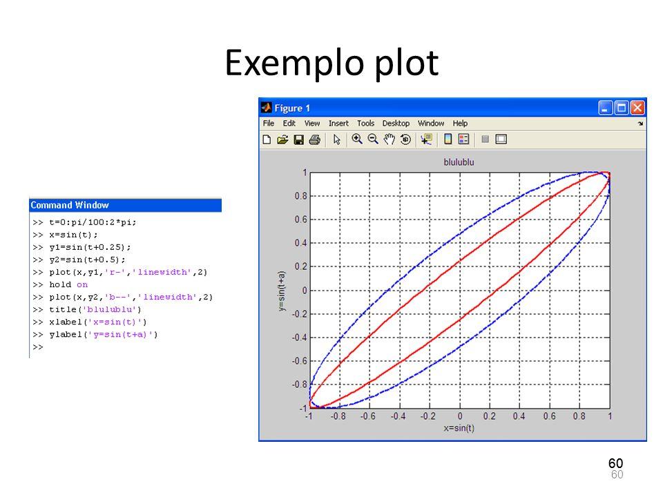 Exemplo plot 60