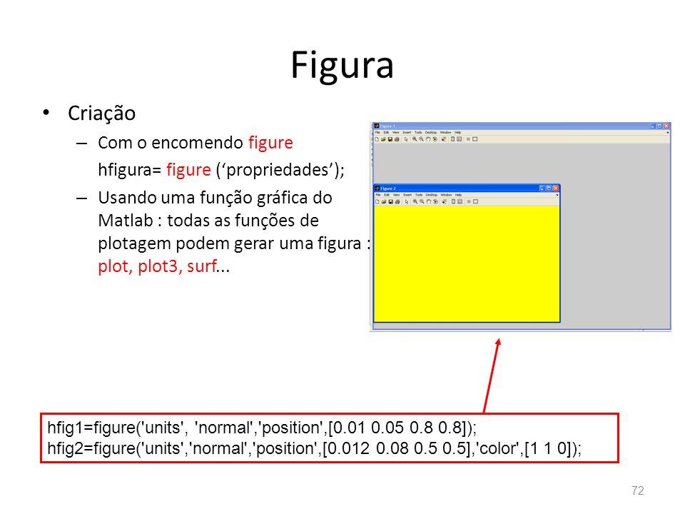 Figura Criação – Com o encomendo figure hfigura= figure (propriedades); – Usando uma função gráfica do Matlab : todas as funções de plotagem podem ger