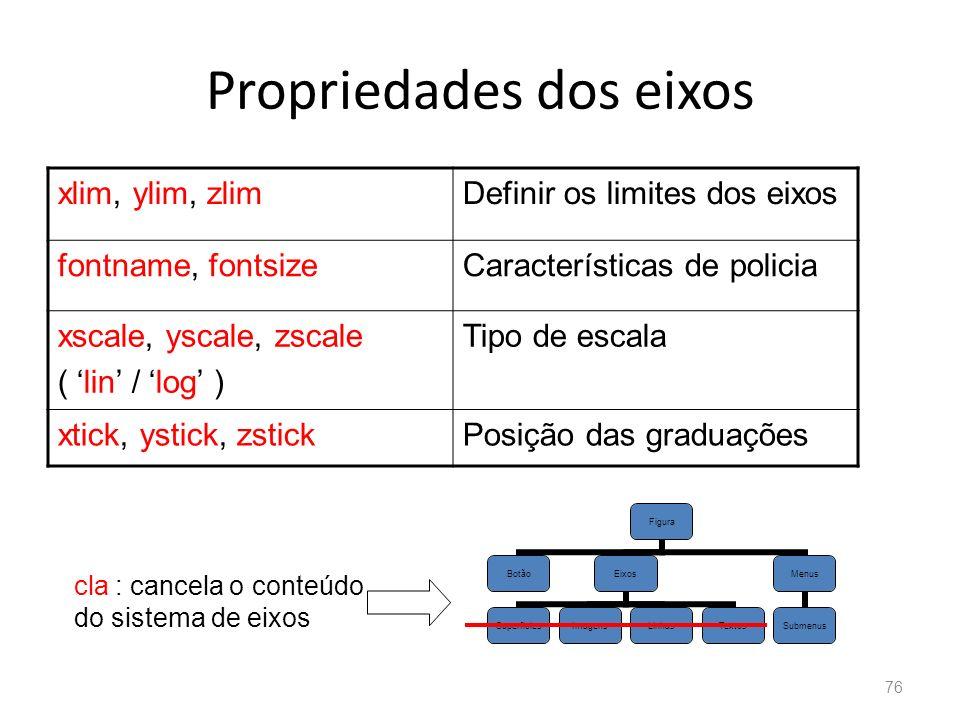 Propriedades dos eixos xlim, ylim, zlimDefinir os limites dos eixos fontname, fontsizeCaracterísticas de policia xscale, yscale, zscale ( lin / log )