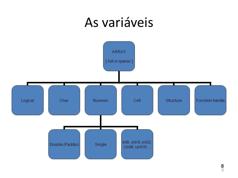 Criação de matrizes Criar uma matriz – Explicitamente : A matriz é delimitada por [ e ] Os elementos da linha são separados por um espaço O fim da linha é indicada por ; O símbolo : permite de criar um vetor com elementos espaçado regularmente : Vetor = inicio : passo : fim Ex : v = 1 : 1 : 4 ; v = [ 1 2 3 4 ]; – Usando as encomendas Matlab lindspace : cria um vetor de n elementos com um inicio e um fim zeros : cria uma matriz de zeros ones : cria uma matriz de uns rand : matriz aleatória uniforme randn : matriz aleatória normal eye : matriz identidade pascal : triângulo de Pascal magic : quadrado mágico vander : Vander monde.....