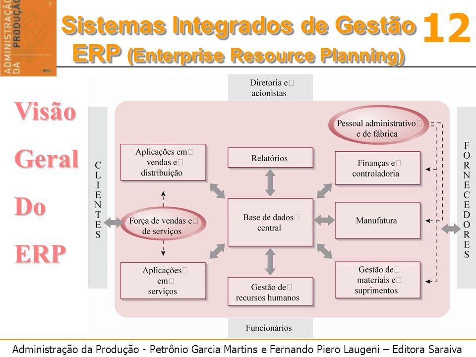 Administração da Produção - Petrônio Garcia Martins e Fernando Piero Laugeni – Editora Saraiva 12 Sistemas Integrados de Gestão ERP (Enterprise Resource Planning) Sistemas Integrados de Gestão ERP (Enterprise Resource Planning) VisãoGeralDoERP