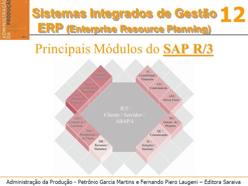 Administração da Produção - Petrônio Garcia Martins e Fernando Piero Laugeni – Editora Saraiva 12 Sistemas Integrados de Gestão ERP (Enterprise Resource Planning) Sistemas Integrados de Gestão ERP (Enterprise Resource Planning) SAP R/3 Principais Módulos do SAP R/3