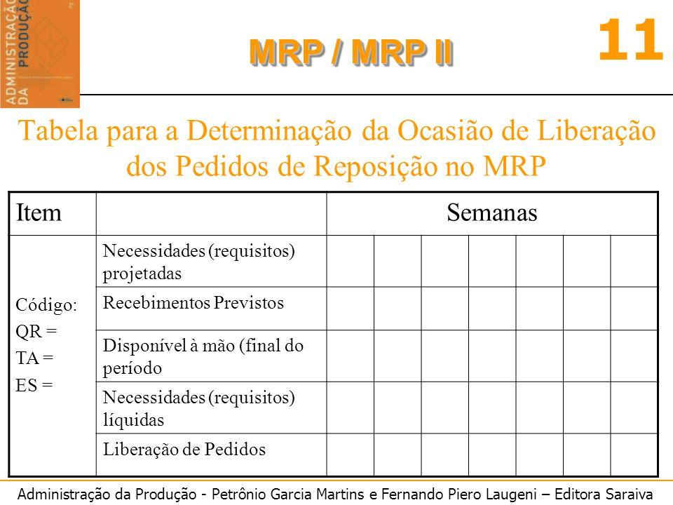 Administração da Produção - Petrônio Garcia Martins e Fernando Piero Laugeni – Editora Saraiva 11 MRP / MRP II Tabela para a Determinação da Ocasião d