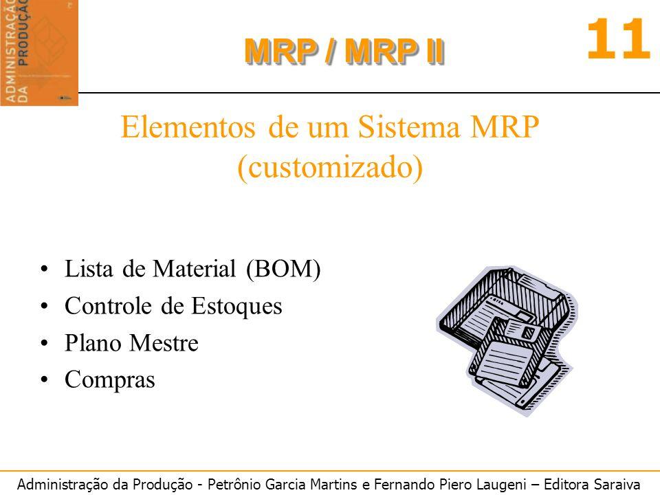 Administração da Produção - Petrônio Garcia Martins e Fernando Piero Laugeni – Editora Saraiva 11 MRP / MRP II Elementos de um Sistema MRP (customizad