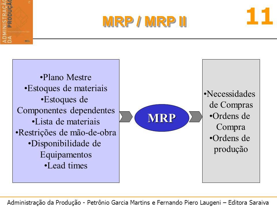 Administração da Produção - Petrônio Garcia Martins e Fernando Piero Laugeni – Editora Saraiva 11 MRP / MRP II Plano Mestre Estoques de materiais Esto