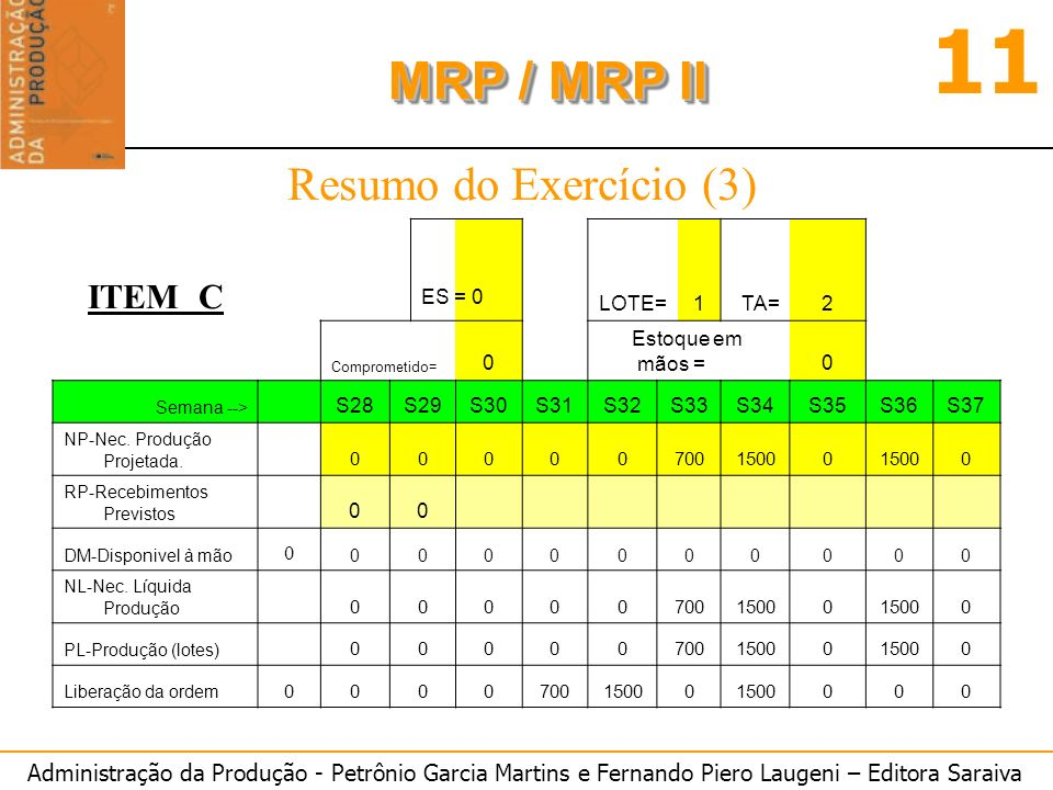 Administração da Produção - Petrônio Garcia Martins e Fernando Piero Laugeni – Editora Saraiva 11 MRP / MRP II Resumo do Exercício (3) ITEM C LOTE=1TA