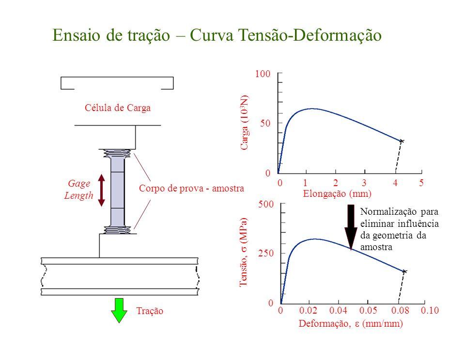 Ensaio de tração – Curva Tensão-Deformação Corpo de prova - amostra Gage Length Célula de Carga Tração 023451 0 50 100 Elongação (mm) Carga (10 3 N) 0 250 500 Deformação, (mm/mm) Tensão, (MPa) 00.040.050.080.100.02 Normalização para eliminar influência da geometria da amostra