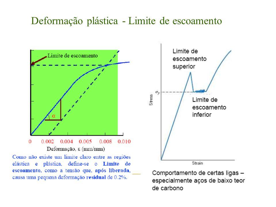 Deformação plástica - Limite de escoamento