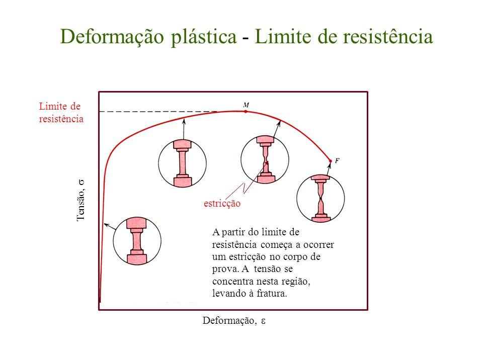 Deformação plástica - Limite de resistência Deformação, Tensão, Limite de resistência estricção A partir do limite de resistência começa a ocorrer um estricção no corpo de prova.