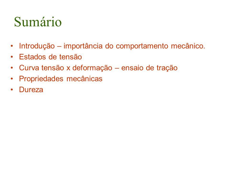 Sumário Introdução – importância do comportamento mecânico.