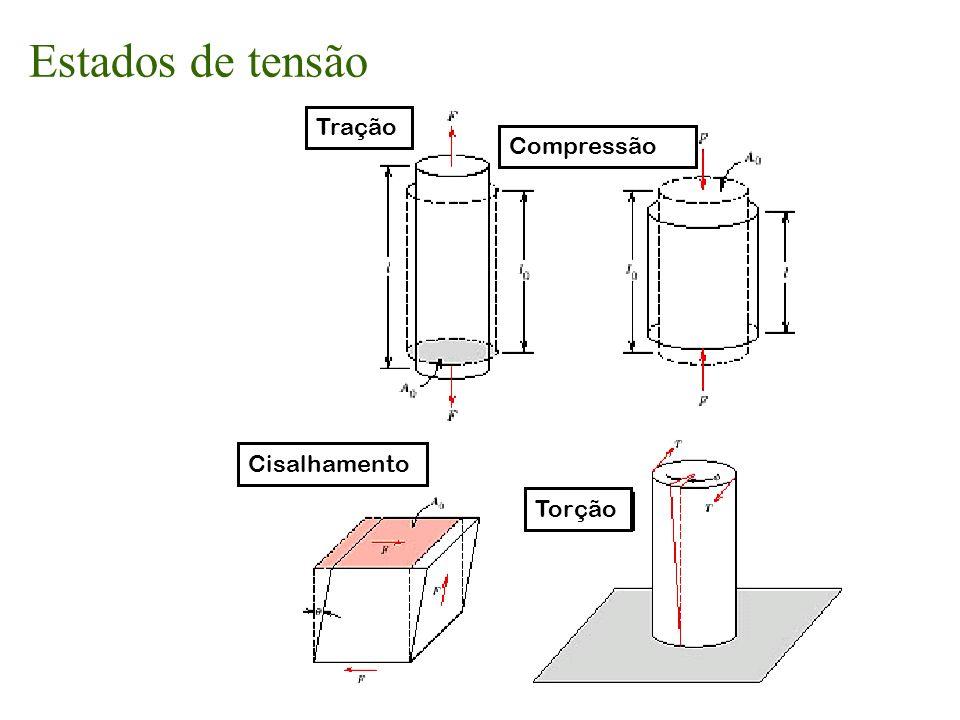 Deformação plástica - Tenacidade