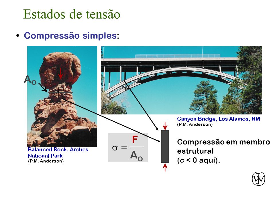 Compressão simples: Compressão em membro estrutural ( < 0 aqui). (P.M. Anderson) Estados de tensão