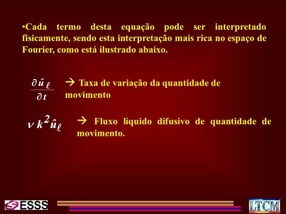Cada termo desta equação pode ser interpretado fisicamente, sendo esta interpretação mais rica no espaço de Fourier, como está ilustrado abaixo. Taxa