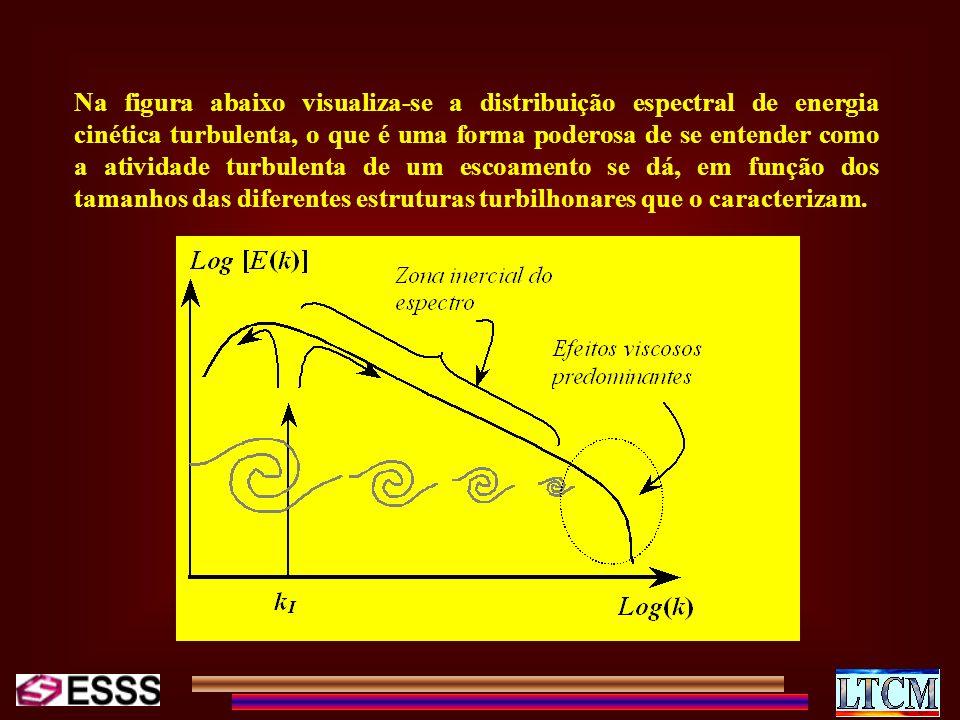 Na figura abaixo visualiza-se a distribuição espectral de energia cinética turbulenta, o que é uma forma poderosa de se entender como a atividade turb