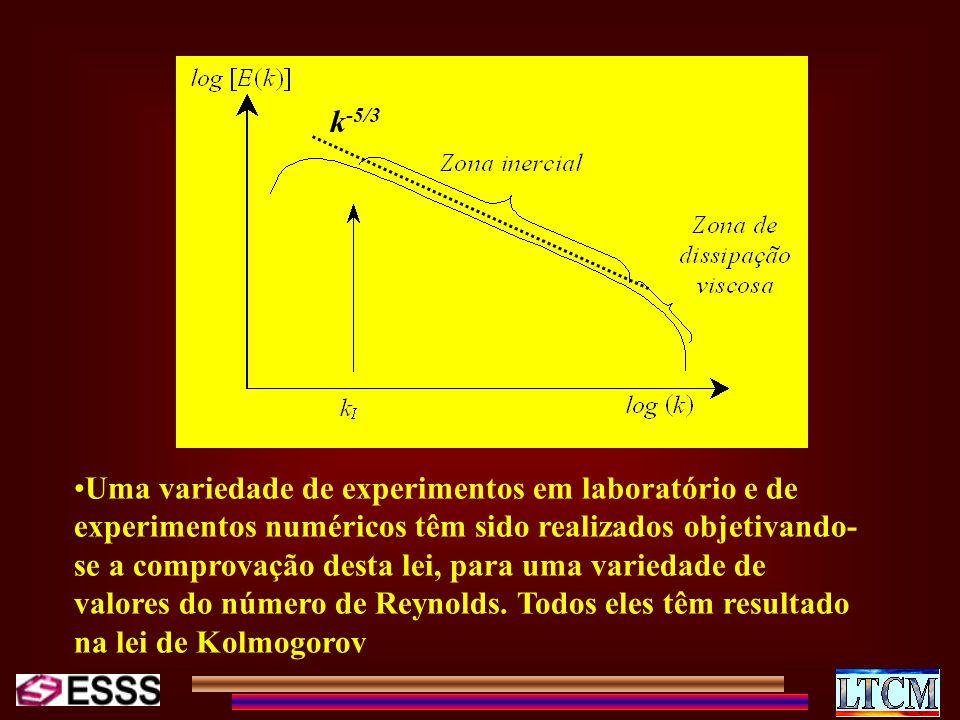 Uma variedade de experimentos em laboratório e de experimentos numéricos têm sido realizados objetivando- se a comprovação desta lei, para uma varieda