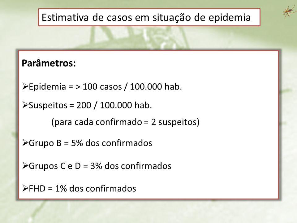 Estimativa de casos em situação de epidemia Parâmetros: Epidemia = > 100 casos / 100.000 hab. Suspeitos = 200 / 100.000 hab. (para cada confirmado = 2