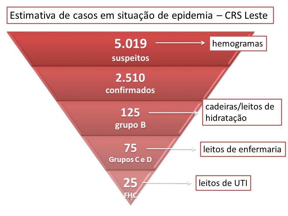 Estimativa de casos em situação de epidemia – CRS Leste hemogramas cadeiras/leitos de hidratação leitos de enfermaria leitos de UTI