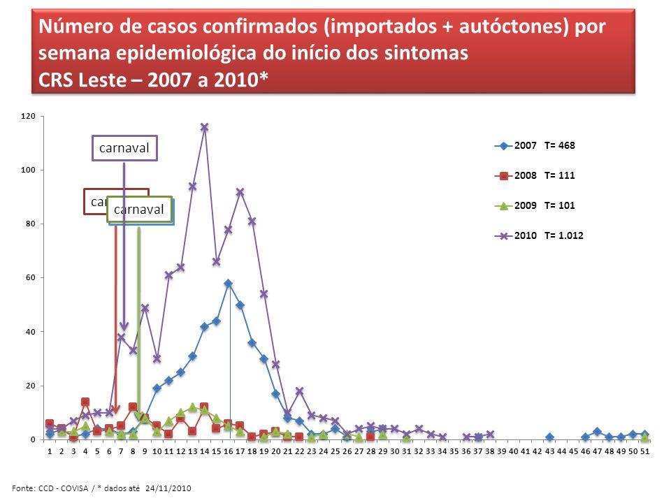 Número de casos confirmados (importados + autóctones) por semana epidemiológica do início dos sintomas CRS Leste – 2007 a 2010* Número de casos confir