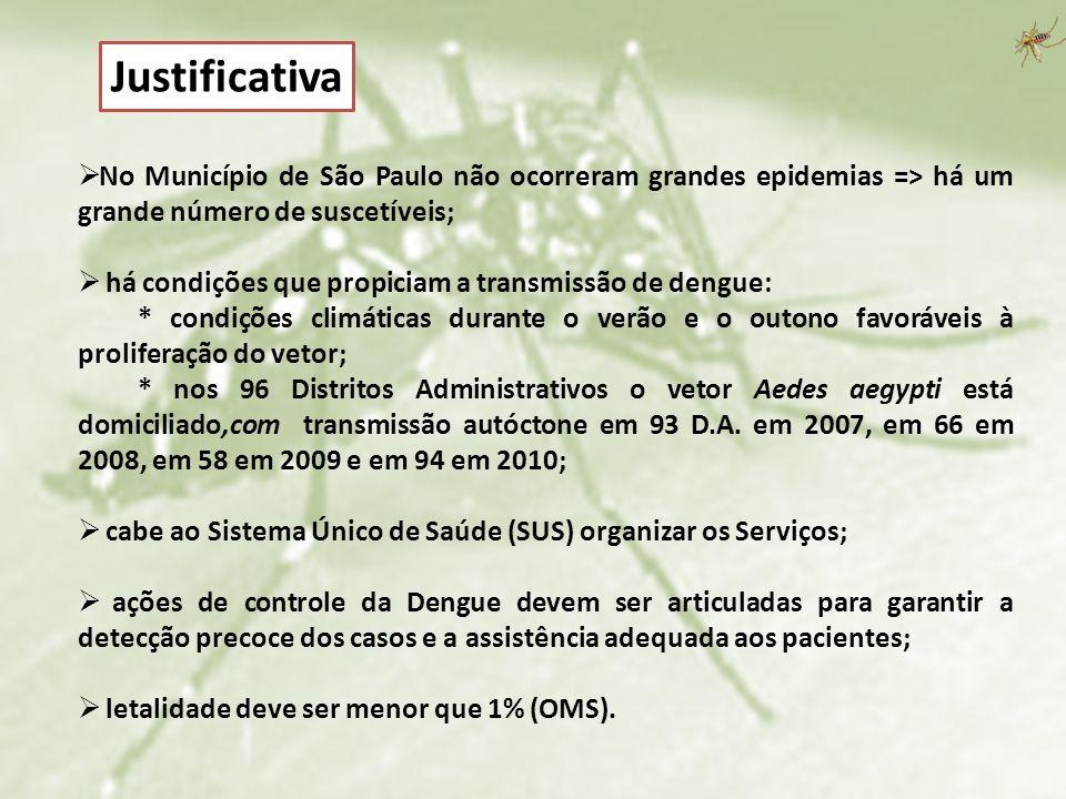 No Município de São Paulo não ocorreram grandes epidemias => há um grande número de suscetíveis; há condições que propiciam a transmissão de dengue: *